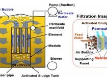 Công nghệ màng lọc MBR (Membrane Bioreactor)