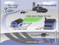 Xử lý nước ngầm –  Biện pháp xử lý đơn giản
